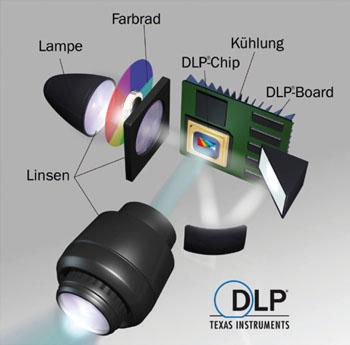Funktionsweise_DLP_Projektor