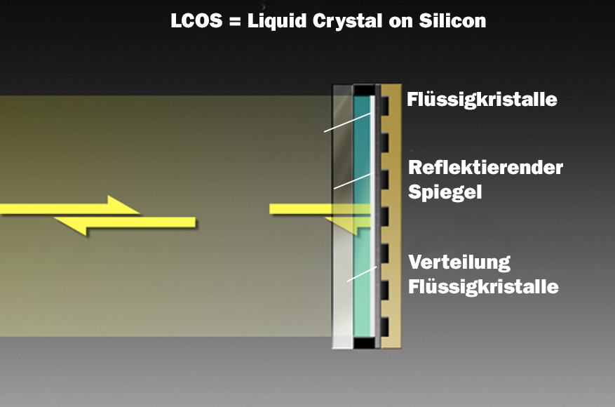 Funktionsweise_LCOS_Projektor